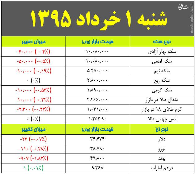جدول/ کاهش قیمت سکه و دلار در بازار تهران