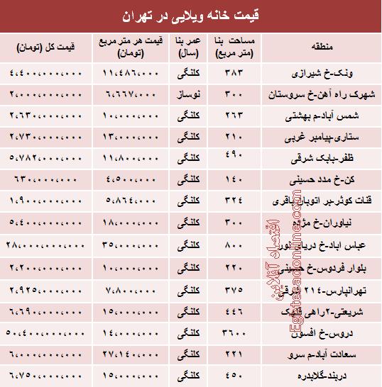 جدول/ خانههای کلنگل چندده میلیاردی در تهران