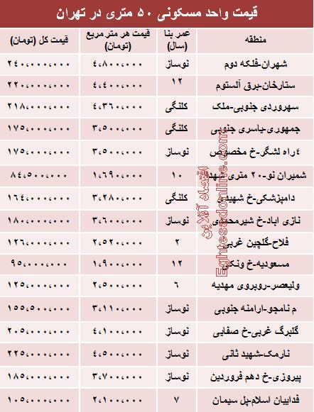 قیمت آپارتمان 50 متری در تهران +جدول