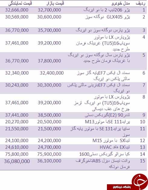 جدول/ قیمت امروز انواع خودروهای داخلی