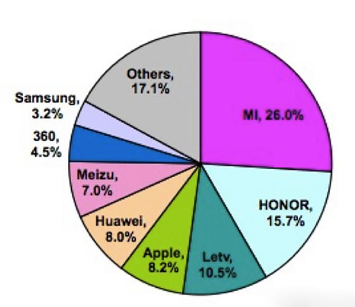 شیائومی در بازار چین اول، اپل دوم و سامسونگ سوم شد
