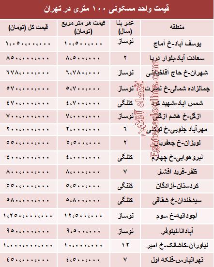 جدول/ قیمت خانه 100 متری در تهران