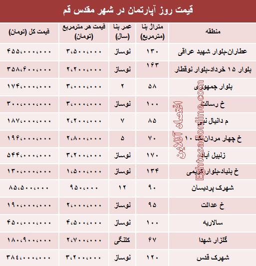 قیمت روز آپارتمان در شهر قم +جدول