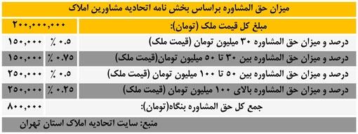 افزایش کمیسیون خرید و فروش املاک در تهران