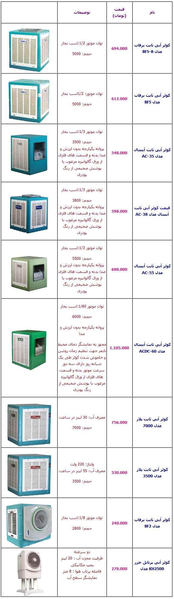 جدول/ تازهترین قیمت انواع کولر آبی