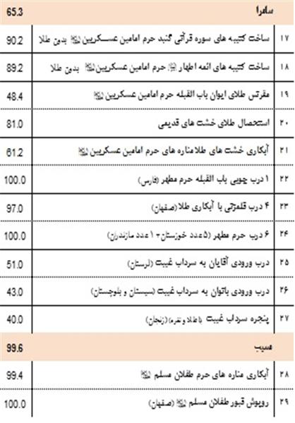 اتمام توسعه حرم امامین عسکریین(ع) زیر حملات خمپارهای