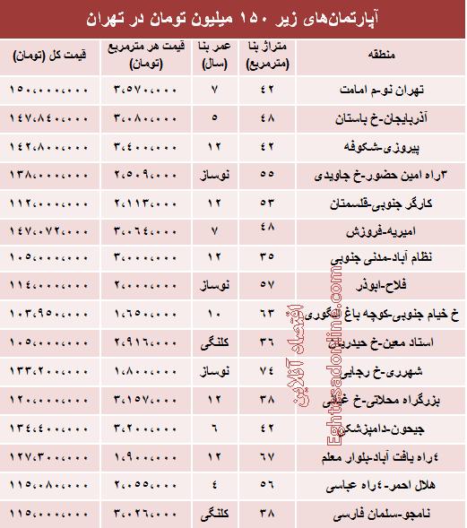 جدول/ خانه های زیر 50 میلیون در تهران