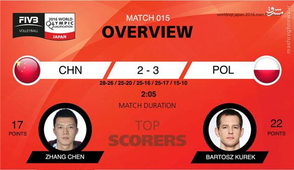 عکس/ بهترین های دیدار والیبال لهستان و چین