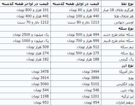 کاهش معاملات طلا در هفته اول ماه رمضان +جدول