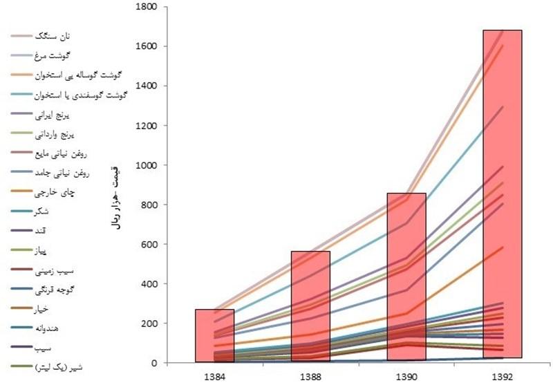 حکایت دردناک ۱۵ میلیارد دلاری که دور ریختیم +جدول و نمودار