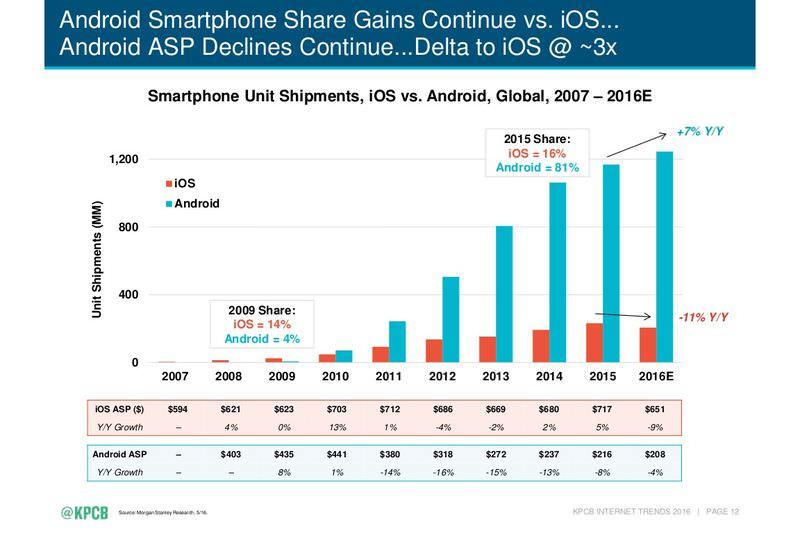 مقایسه تاریخچه آیفون های اپل در مقابل گوشی های اندرویدی در دو نمودار