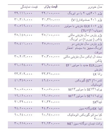 جدول/ تازهترین قیمتها از انواع خودروی داخلی