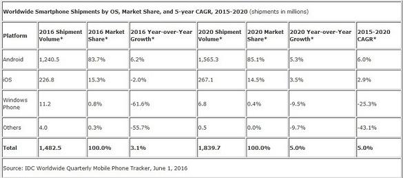 رکود مستمر بازار گوشیهای هوشمند