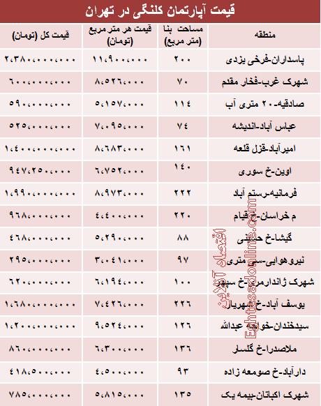 قیمت خانههای کلنگی در تهران+جدول