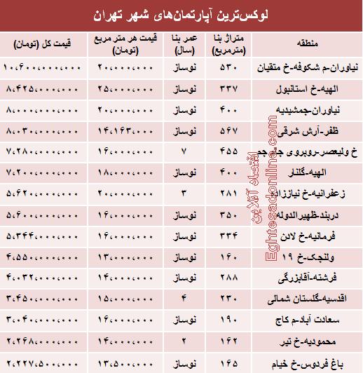 جدول/ قیمت گرانترین آپارتمانهای تهران در خرداد 95