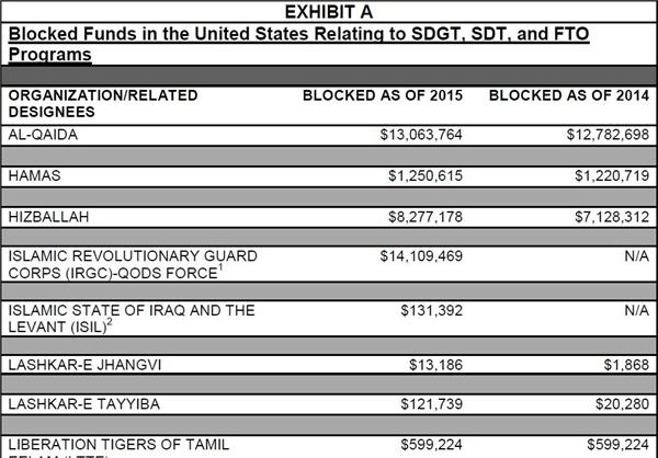 ایران در صدر کشورهای دارای بیشترین پول مصادرهشده در آمریکا +جدول