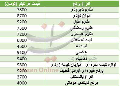 جدول/ قیمت انواع برنج در بازار