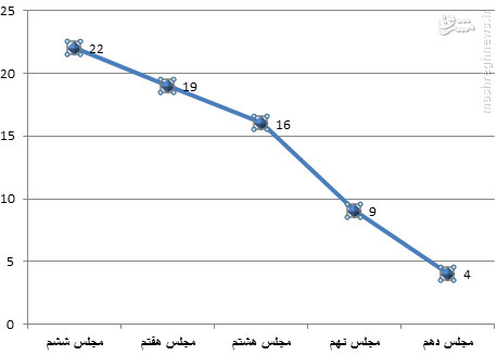 سقوط کمیسیون فرهنگی در پنج دوره اخیر مجلس+آمار/ باطن مسوولان ظاهر امروز اوضاع فرهنگی است