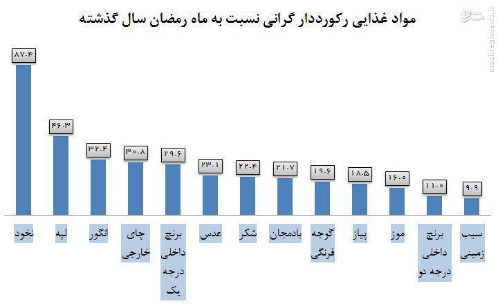 مقایسه قیمت مواد غذایی در ماه رمضان ۹۴ و ۹۴