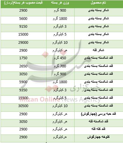 جدول/ قیمت انواع قند و شکر در بازار