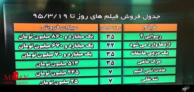 جدول فروش اکران فیلم های روی پرده