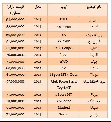 جدول/قیمت انواع خودروی وارداتی زیر 100 میلیون