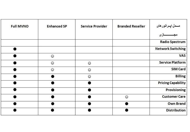 میزان دسترسی اپراتورهای مجازی به شبکه موبایل