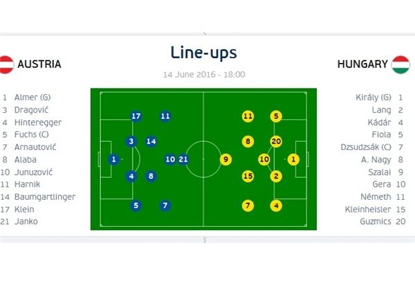 اعلام ترکیب تیمهای اتریش و مجارستان