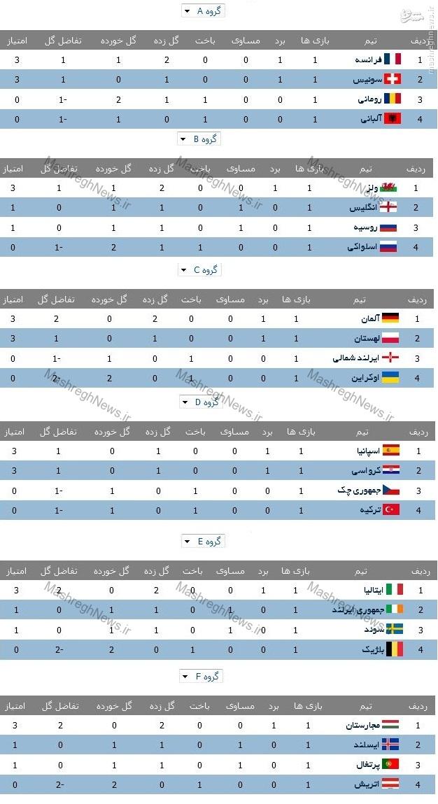 عکس/ جدول گروه های ششگانه یورو 2016 در پایان دور اول