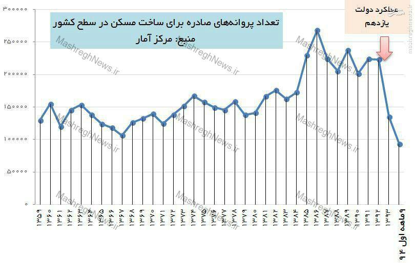 آقای آخوندی؛ فاجعه این است: ساخت مسکن نصف شد +نمودار
