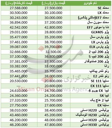 نوسان قیمت در بازار خودروهای صفر کیلومتر +جدول
