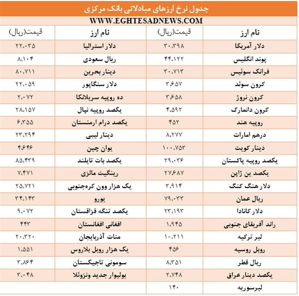 جدول/ گرانی عمده ارزهای دولتی