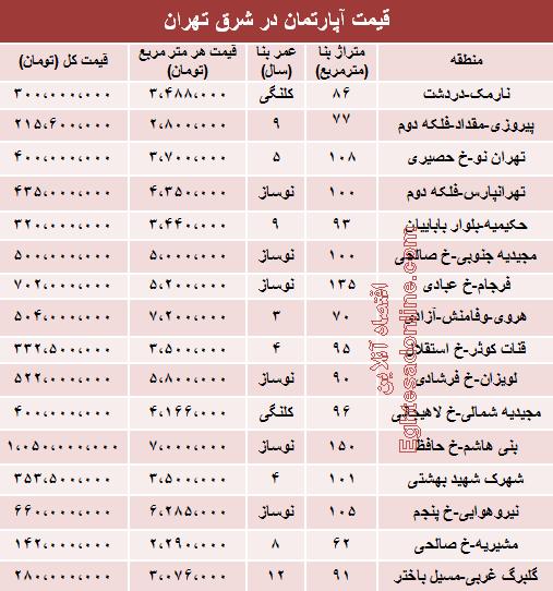 قیمت جدید آپارتمان در شرق تهران +جدول