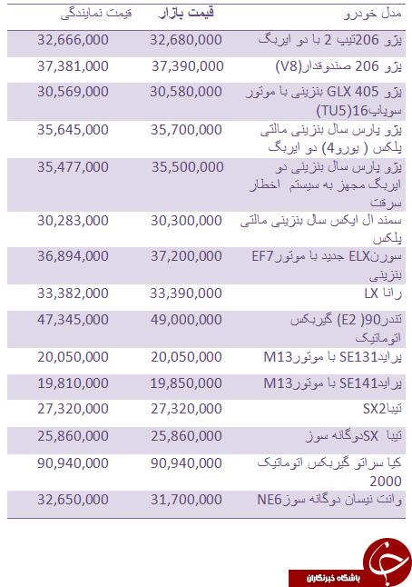 جدول/ قیمت روز انواع خودروهای داخلی
