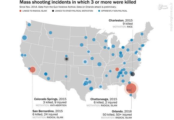 گریه دو حزب آمریکا بر سر قبر همجنسبازان/ اسلامگرایان افراطی در کمتر از یک درصد تیراندازیهای آمریکا نقش داشتهاند
