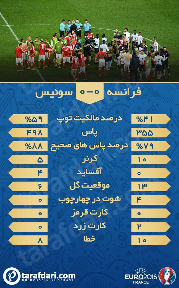 عکس/ آمار بازی فرانسه 0-0 سوئیس
