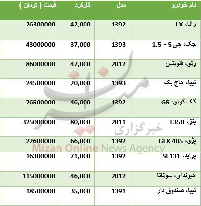 جدول/ قیمت انواع خودرو دست دوم