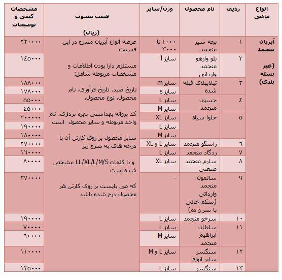 جدول/ قیمت 26 نوع از آبزیان در بازار تره بار
