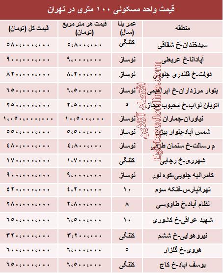 جدول/قیمت آپارتمان 100 متری در مناطق مختلف تهران