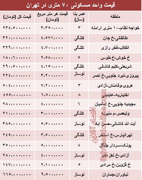 قیمت آپارتمانهای 70 متری تهران +جدول