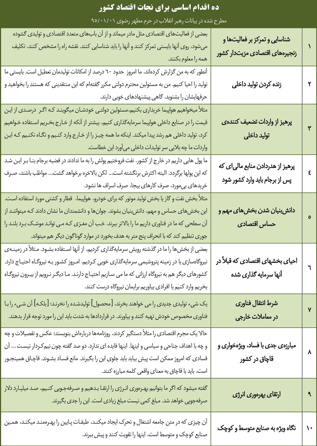 عدم انتشار گزارشی مبنی بر اجرای 10 فرمان اقدام و عمل