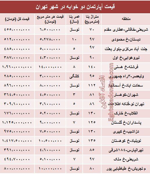 قیمت آپارتمانهای دوخوابه تهران +جدول