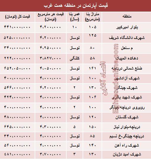 قیمت آپارتمان حوالی دریاچه چیتگر +جدول