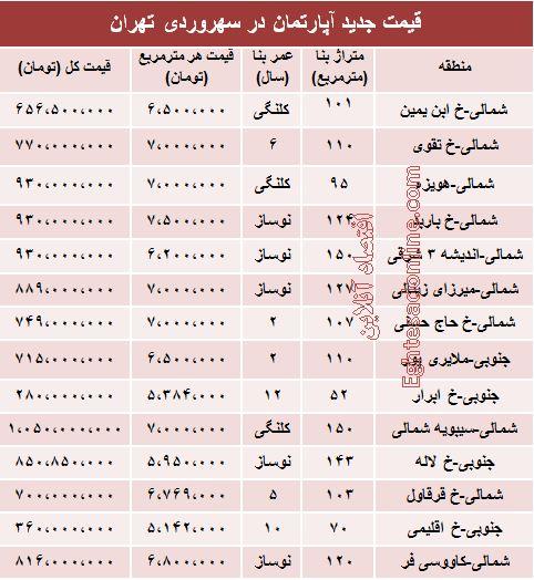 قیمت آپارتمان در سهروردی تهران +جدول