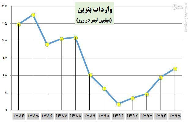 بازگشت به دوران طلایی واردات بنزین /واردات بنزین پس از 6 سال دوباره دورقمی شد