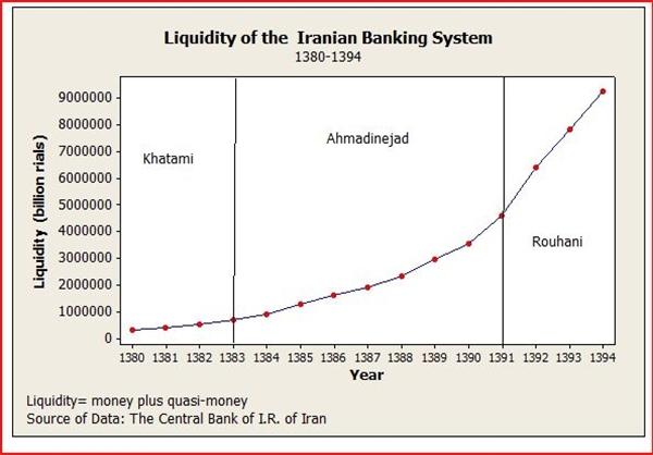 چرا مشاور اقتصادی روحانی عملکرد «پهلوی» را از «جمهوری اسلامی» بهتر میداند؟