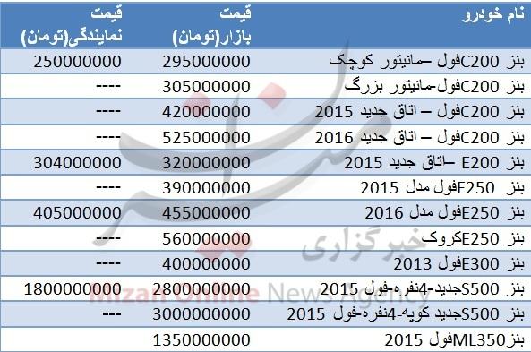 جدول/ قیمت انواع خودروی بنز در ایران