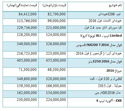 جدول/ قیمت انواع خودرو وارداتی
