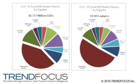 40 درصد از بازار حافظههای SSD جهان در اختیار سامسونگ