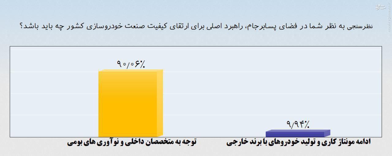 عقبگرد صنعت خودروی ما از برجام/ بی ابتکاری خانم ابتکار در سیاستگذاری/ در ایران خودروساز نداریم بلکه دو بنگاه داریم که نمیگذارند که کسی خودروساز شود!